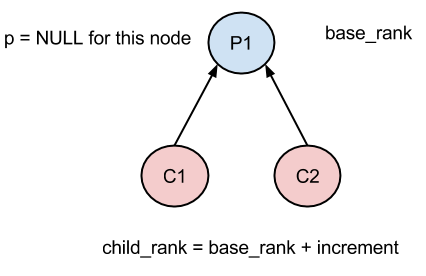 If parent is NULL then base_rank is incremented by a default increment else it uses information about parent to increment the base_rank.