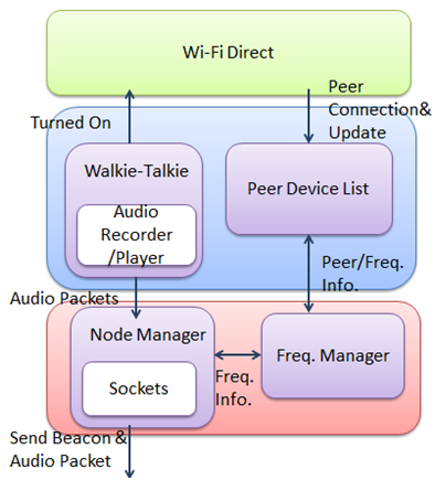 Walkie-Talkie Application upon Android Devices