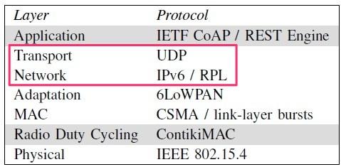 RPL UDP - Contiki